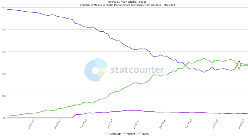 StatCounter-comparison-ww-monthly-201001-201903.png